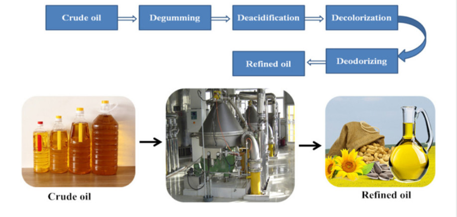 Peanut Oil Refining Equipment Workshop